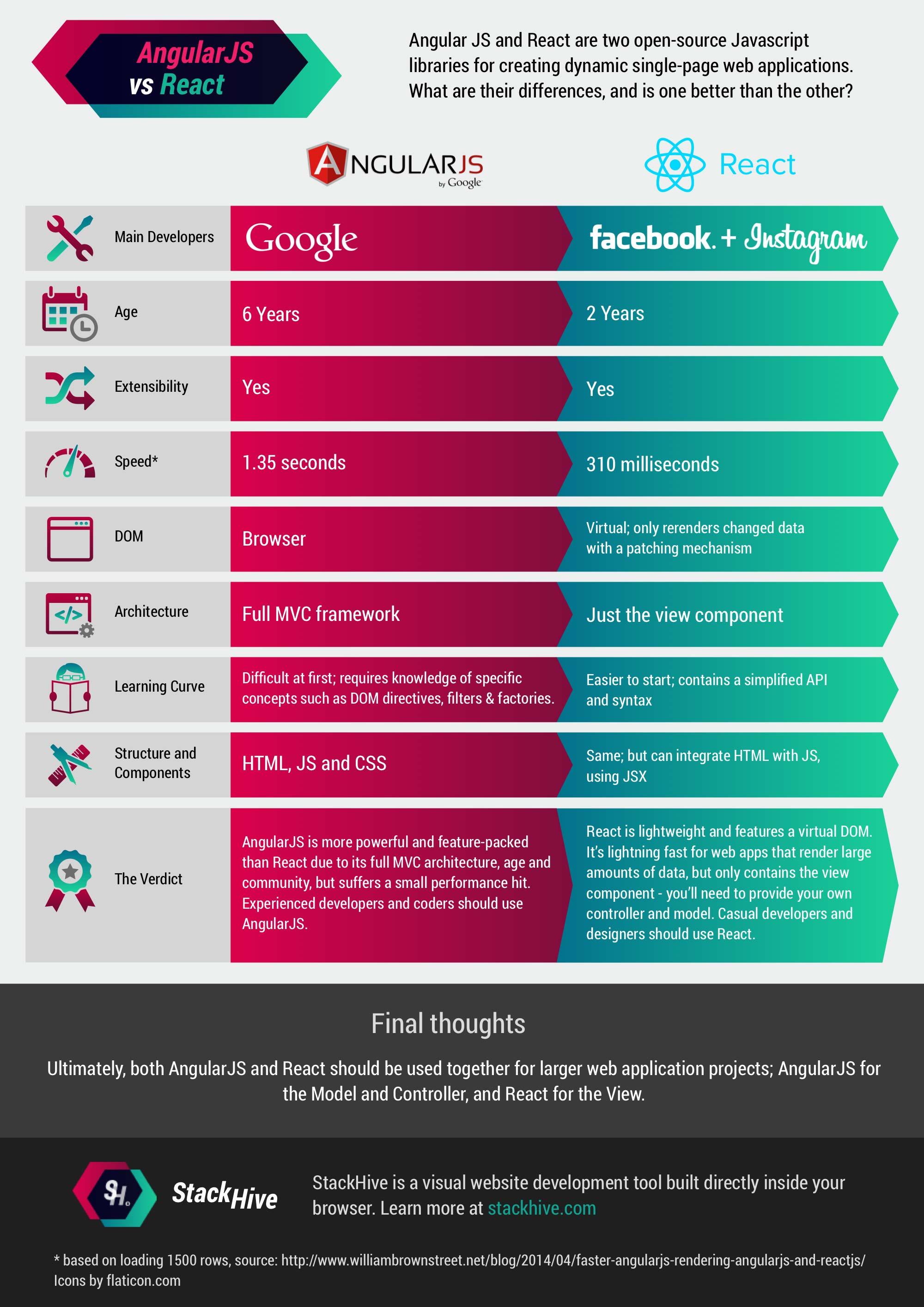Angular_vs_React_Infographic