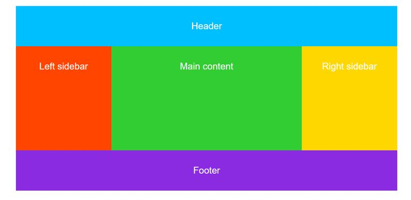 CSS Grid Named Grid Areas