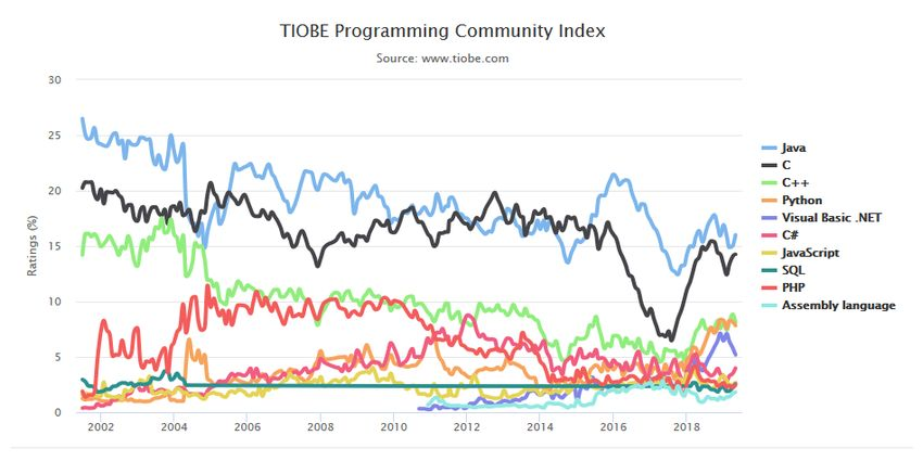 Which programming language to learn: TIOBE index