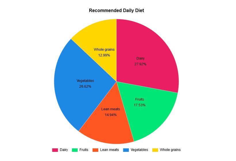 Chart.js pie chart example